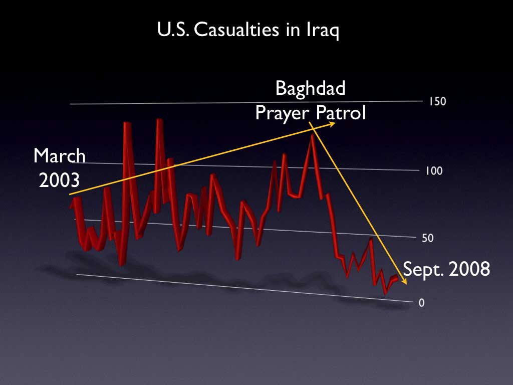 Baghdad Casualty Chart